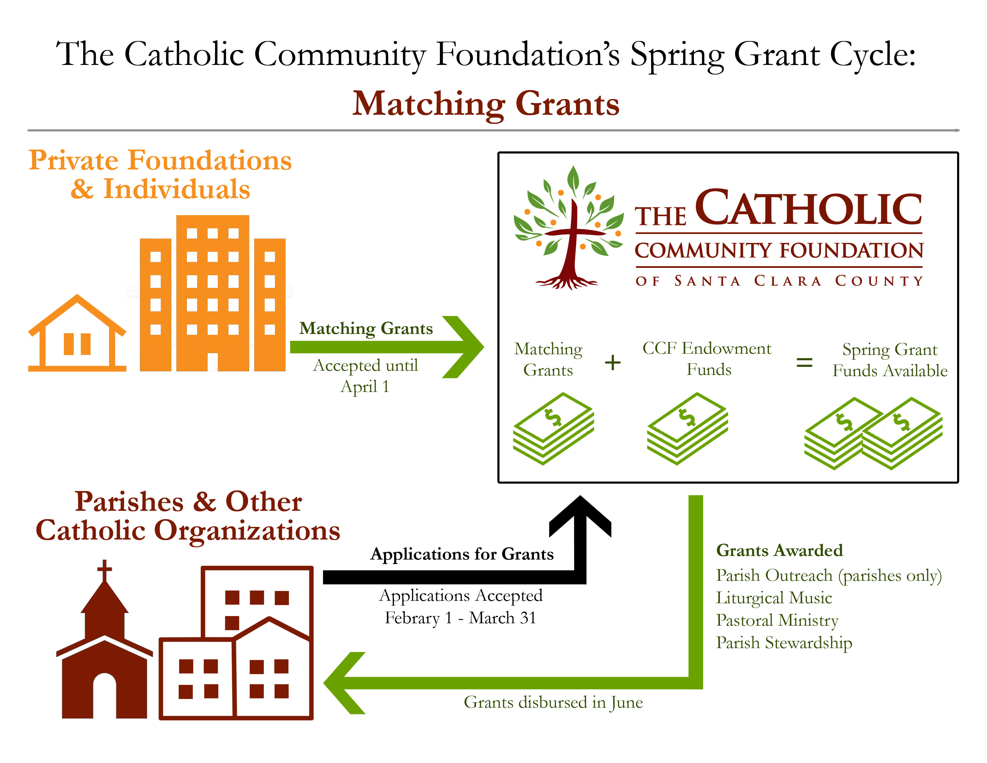 Matching Donations Diagram
